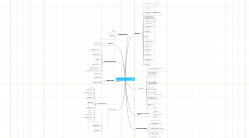 Mind Map: Influencers para Natural.es