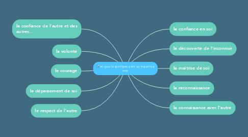 Mind Map: en quoi le sport peu avoir un impact sur sois