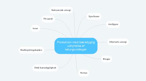 Mind Map: Produktion med bæredygtig udnyttelse af naturgrundlaget.