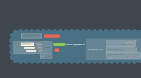 Mind Map: La teoria del coneixement de John Locke
