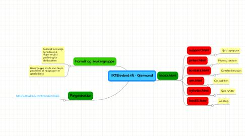 Mind Map: IKTElevbedrift - Gjermund