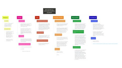 Mind Map: Bases de datos: La  información accesible y  organizada