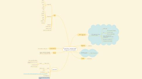 Mind Map: Animation communauté stagiaires (informel)