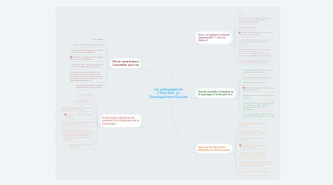 Mind Map: Les pédagogies de l'Éducation au Développement Durable
