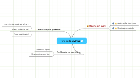 Mind Map: How to do anything