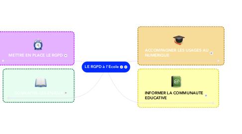 Mind Map: LE RGPD à l'Ecole