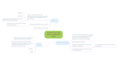 Mind Map: Diferencias de sexo género y diferencia sexual