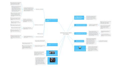 Mind Map: DIPLOMACIA EN TIEMPO DE GUERRA