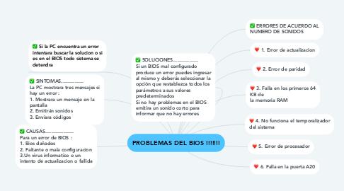 Mind Map: PROBLEMAS DEL BIOS !!!!!!!