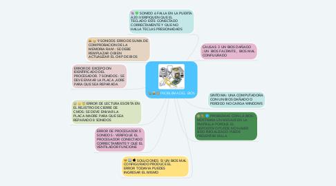 Mind Map: PROBLEMA DEL  BIOS