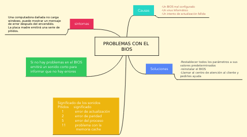 Mind Map: PROBLEMAS CON EL  BIOS