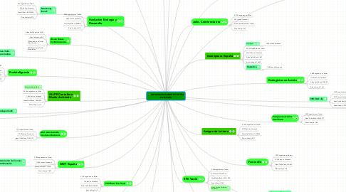 Mind Map: INFLUENCERS SOBRE ECOLOGÍA EN ESPAÑA
