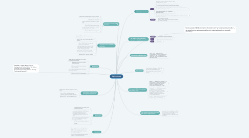Mind Map: References