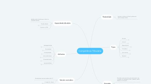 Mind Map: Competência Tributária