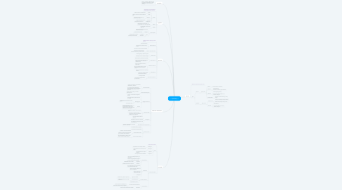 Mind Map: Síndromes Neuropsicológicos