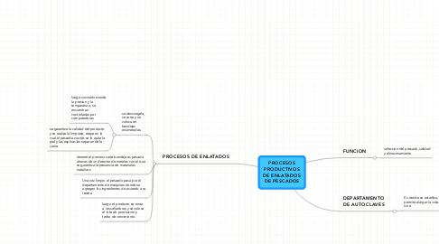 Mind Map: PROCESOS PRODUCTIVOS DE ENLATADOS DE PESCADOS
