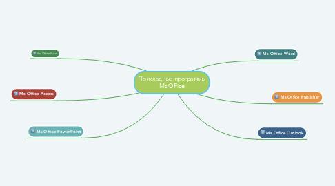 Mind Map: Прикладные программы Ms Office