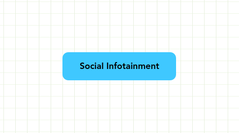 Mind Map: Social Infotainment