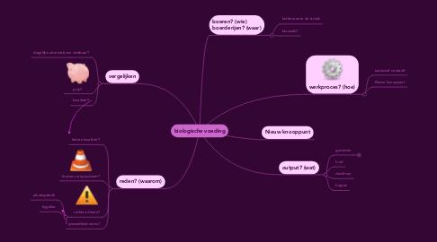 Mind Map: biologische voeding