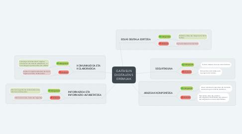 Mind Map: GAITASUN DIGITALEN 5 EREMUAK