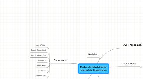 Mind Map: Centro de RehabilitaciónIntegral de Huejotzingo