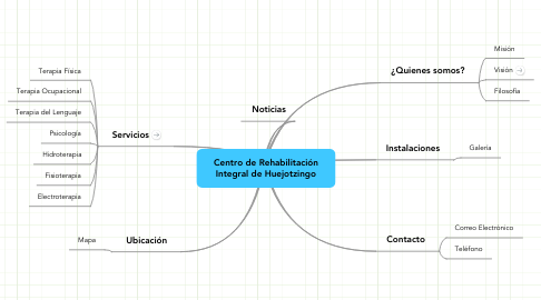 Mind Map: Centro de Rehabilitación Integral de Huejotzingo