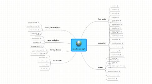 Mind Map: rachel mcdonagh