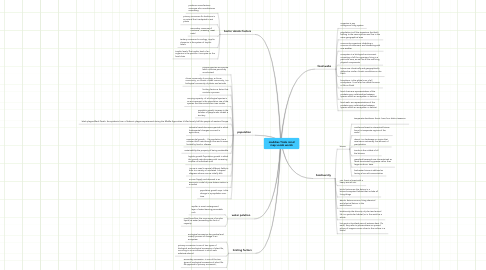 Mind Map: maddies Tizols mind map vocab words