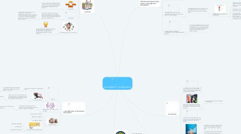Mind Map: CRECIMIENTO   ECONOMICO