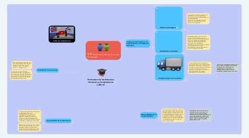 Mind Map: Formación de los Recursos Humanos y Competencia Laboral
