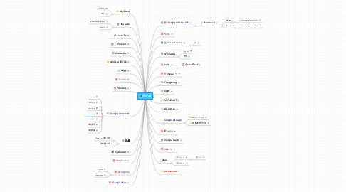 Mind Map: Knol