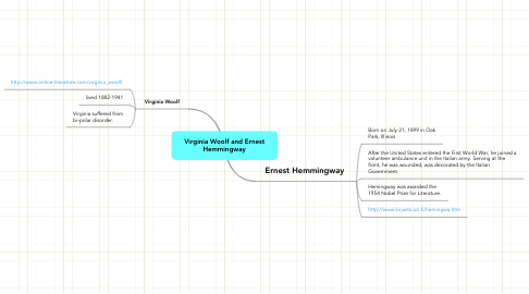 Mind Map: Virginia Woolf and Ernest Hemmingway