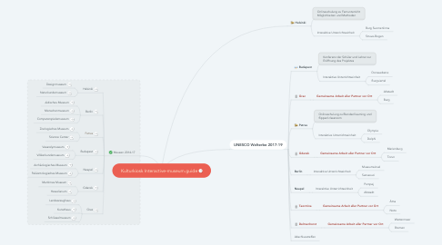 Mind Map: Kulturkiosk Interactive-museum.guide