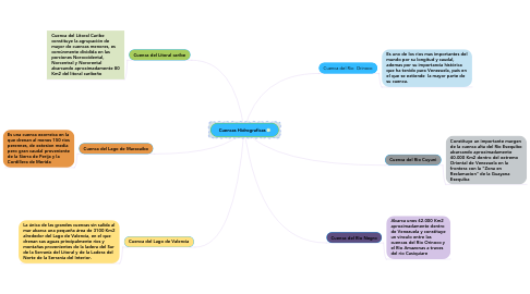 Mind Map: Cuencas Hidrograficas