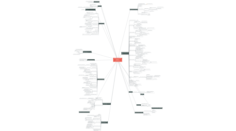 Mind Map: Собрание ВелоСамары 25 марта 2017 (результаты брейнштормов)