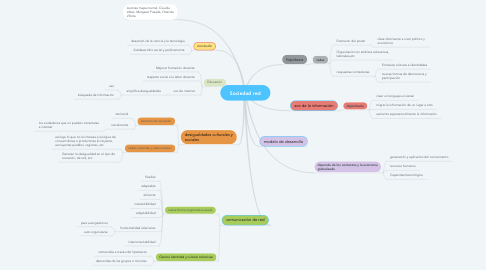 Mind Map: Sociedad red