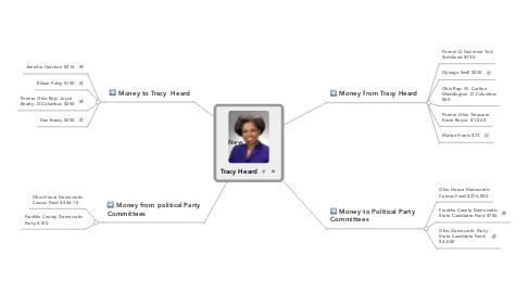 Mind Map: Tracy Heard