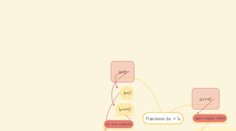Mind Map: Рівняння ax=b