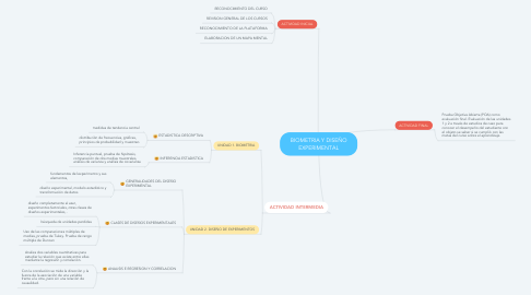 Mind Map: BIOMETRIA Y DISEÑO EXPERIMENTAL