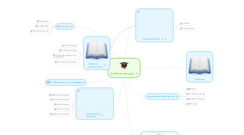 Mind Map: Учебный процесс