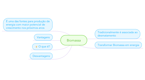 Mind Map: Biomassa