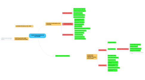 Mind Map: CURSO EVALUACIÓN DE