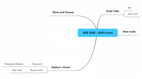 Mind Map: IEEE 2008 - 2009 Events