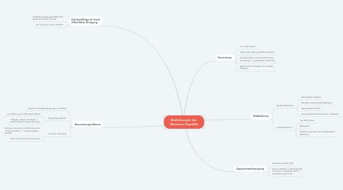 Mind Map: Bedrohungen der Weimarer Republik