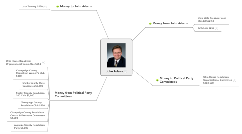 Mind Map: John Adams