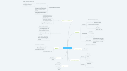 Mind Map: Stomach or Gastric Cancer