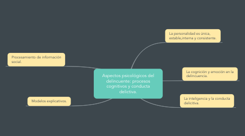 Mind Map: Aspectos psicológicos del delincuente: procesos cognitivos y conducta delictiva.