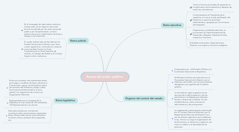 Mind Map: Ramas del poder público.