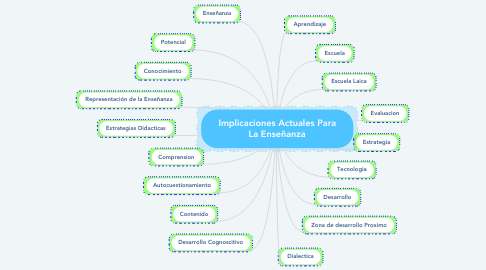 Mind Map: Implicaciones Actuales Para La Enseñanza