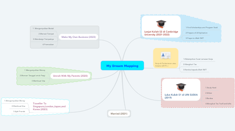 Mind Map: My Dream Mapping